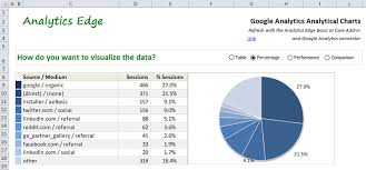 Google Analytics Interactive Analytical Charts Analytics