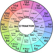 Harmonic Mixing Chart Traktor Harmonic Wheel In 2019 Circle Of Fifths D Flat