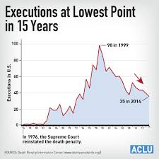 The Death Penalty In America Expensive Racially Skewed