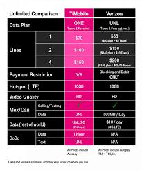 Best Cell Phone Plans Comparison Chart Verizon Voip Cell Phone Pitaniesug Ga