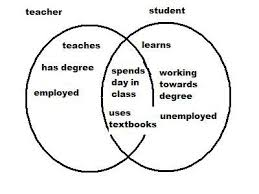 Student Venn Diagram How Graphic Organizers Can Help Esl Learners