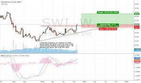 Solarwinds Stock Price Chart Swi Stock Price And Chart Nyse Swi Tradingview