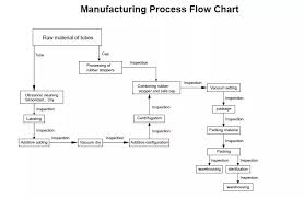 Sst Process Flow Chart Yellow Cap Gel Clot Activator Sst Tube Buy Gel Blood Test Tube Gel Clot Activator Tube Sst Tube Yellow Sulphate Gel Product On Alibaba Com