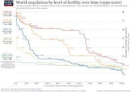 Rate Chart Fertility Rate Our World In Data 23