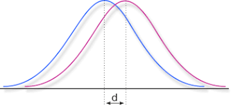cohen s d effect size chart computation of different effect sizes like d f r and