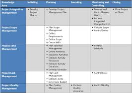 project management quick reference guide 4 framework for project management project management