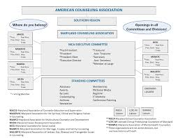 Association Organizational Chart Maryland Counseling Association Mca Organizational Chart