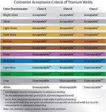 Stainless Steel Weld Color Chart 75 Prototypal Stainless Steel Weld Color Chart