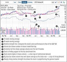 Instant Stock Chart Coffee Live Chart Penny Stocks Live