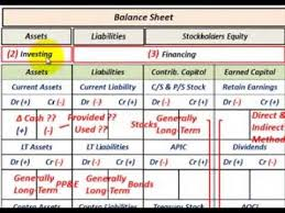 online cash flow calculator cash flow statement overview indirect vs direct method for