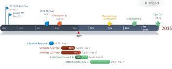 it project timeline office timeline indir microsoft powerpoint için yararlı bir