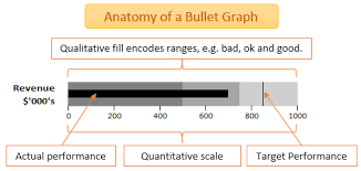 Bullet Chart Excel 3 Steps To Easy Bullet Graphs In Excel My Online Training Hub