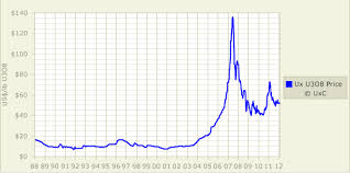 Cobalt Historical Price Chart Why Uranium Could Go To 200 And Beyond Global X Uranium