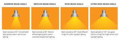 How To Choose The Right Beam Angle For Led Lights