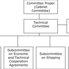 Philippine Ports Authority Organizational Chart The Organizational Chart Of The Trm Download Scientific