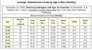 Testosterone Level Chart By Age Normal Male Testosterone Levels In The Uk Are They