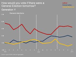 Party Politics Not Quite Right Generations Ipsos Mori