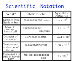 Scientific Notation Chart Order Of Magnitude Definition Examples Video Lesson