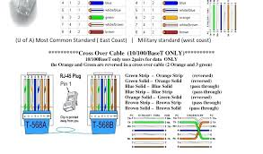 cat 6 wiring standard wiring diagram b schematic wiring diagram cat 6 wiring standard cat 6 patch cable wiring diagram contemporary category 6 cabling specifications
