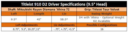 Titleist 910 D2 Adjustment Chart Titleist 910 D2 Driver Review
