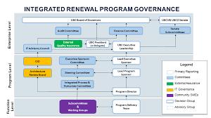 Governance Team Integrated Renewal
