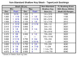 Qd Bushing Size Chart Gates Belts Hoses And Applications 2013