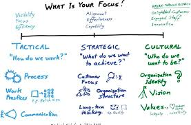 organizational change archives page of com  continue reading · tactics strategy culture a model for thinking about organizational change