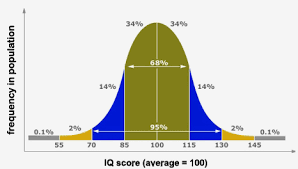 Standard Iq Chart What Does My Iq Score Mean Your Iq Score Explained