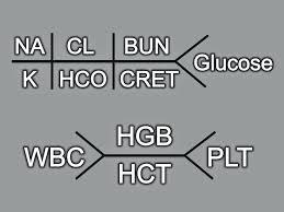 Diagram Fishbone Diagram Lab Values Normal Fishbone Lab Diagram ...