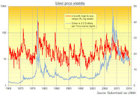 3 Year Silver Chart Silver Price Volatility Hits 17 Year Low Gold News
