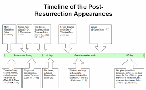 Apostles Death Chart Lds The Sequence Of Christs Post Resurrection Appearances
