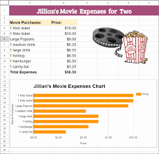Google Classroom Movie Expenses Spreadsheet With Chart