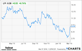 Why Laredo Petroleum Lpi Stock Is Jumping Today Thestreet