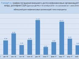 Государственный внешний долг россии на год В секторальной структуре внешнего долга РФ по состоянию на 1 октября 2017 года доля задолженности органов