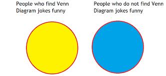 Venn Diagram Jokes Deeply Trivial V Is For Venn Diagram