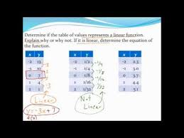 values represents a linear function