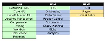 Types Of Hris Systems Hris Vs Hcm Vs Hrms