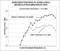 Noise Criteria Chart Osha Technical Manual Otm Section Iii Chapter 5 Noise