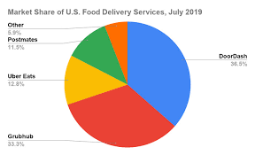 Grubhub Share Price Chart A Foolish Take Doordash Steals The Food Delivery Crown From