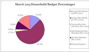 Family Budget For A Month March 2013 Cbb Budget Update 3 A Quiet Month With The