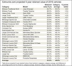 Paradigmatic Bmw Residual Value Chart 2019