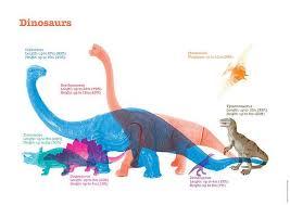 Dinosaur Sizes Comparison Chart