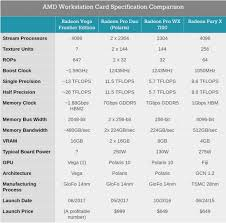 Amd Comparison Chart Amd Graphics Card Comparison Chart T Mobile Phone Top Up