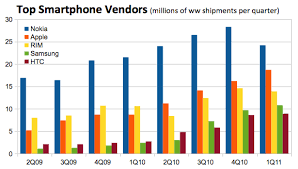 Nokia Sales Chart Chart Of The Week Apple Challenging Nokia As Top Smartphone