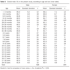Radiological Determination Of Cranial Size And Index By
