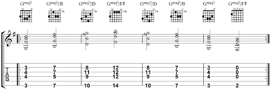 Chord Inversions Applications For Jazz Guitar