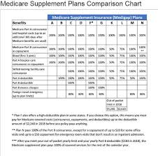 Medicare Comparison Chart Medicare Supplement Costs Comparison Senior Healthcare