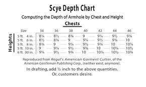 Measurement Calculation Chart How To Calculate Armscye Depth Based Upon Chest Measure And