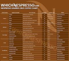 Printable Nespresso Coffee Chart Some Of The Best Coffee Tips On The Web Coffee Bar