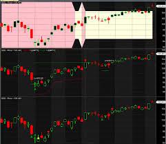 Amibroker Custom Charts Course Alvarez Quant Trading